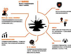 石油和天然气行业的无线对讲通信